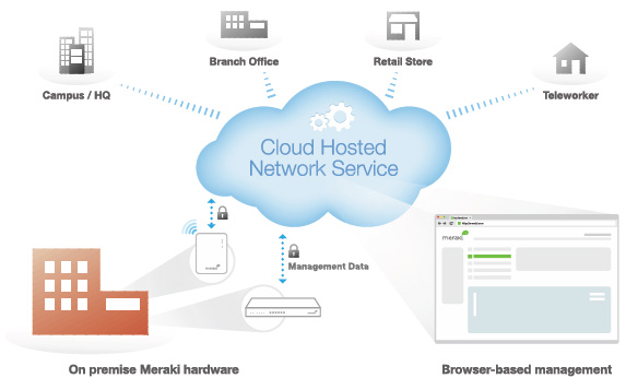 Meraki Cloud-Management-Architecture
